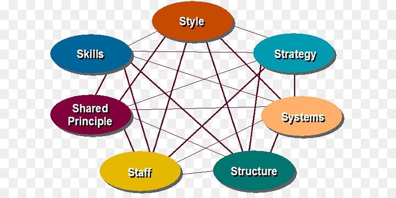 best strategic analysis